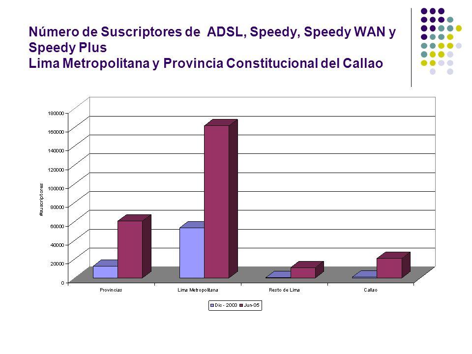 Número de Suscriptores de ADSL, Speedy, Speedy WAN y Speedy Plus Lima Metropolitana y Provincia Constitucional del Callao