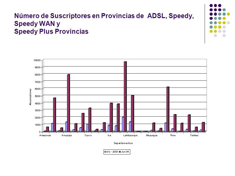 Número de Suscriptores en Provincias de ADSL, Speedy, Speedy WAN y Speedy Plus Provincias