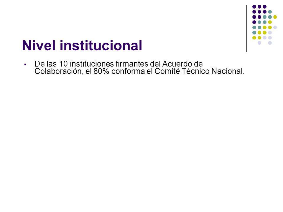 Nivel institucional De las 10 instituciones firmantes del Acuerdo de Colaboración, el 80% conforma el Comité Técnico Nacional.