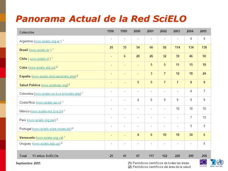 Panorama Actual de la Red SciELO Septiembre 2005 (1) Periódicos científicos de todas las áreas.