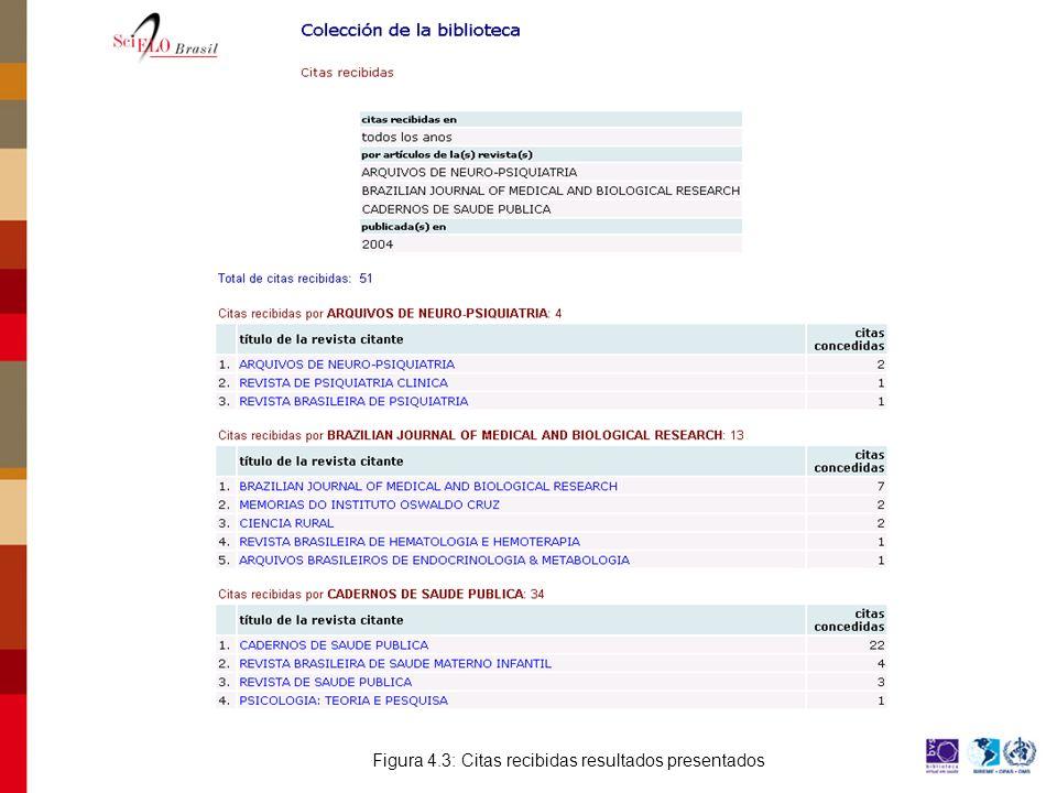 Figura 4.3: Citas recibidas resultados presentados