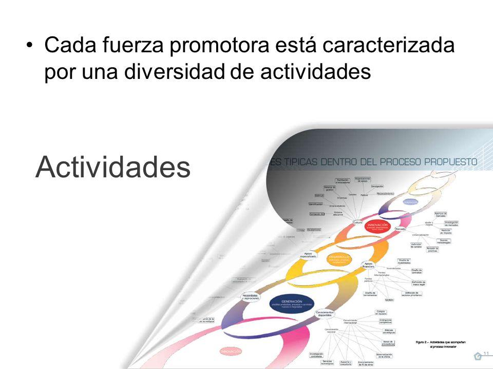 Actividades Cada fuerza promotora está caracterizada por una diversidad de actividades