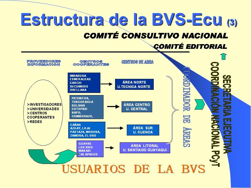 (2) 2004 Proyecto de fortalecimiento y desarrollo de la BVS-Equ Estructura funcional Cartas Compromiso con Universidades Convenio Secretaria Nacional de Ciencia y Tecnología (SENACYT), Fundación para la Ciencia y la Tecnología (FUNDACYT) 2005 Dominio de la BVS-Ecu: www.bvs.org.ec www.bvs.org.ec