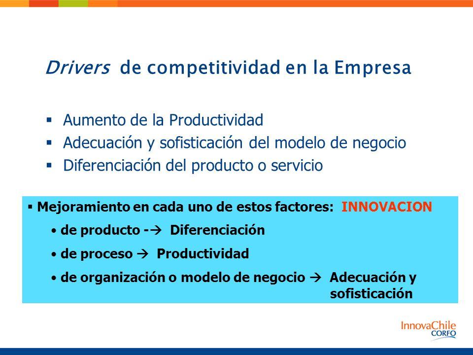 Drivers de competitividad en la Empresa Aumento de la Productividad Adecuación y sofisticación del modelo de negocio Diferenciación del producto o ser