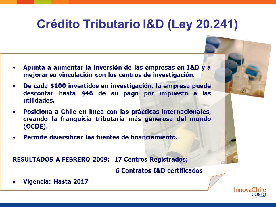 Crédito Tributario I&D (Ley 20.241) Apunta a aumentar la inversión de las empresas en I&D y a mejorar su vinculación con los centros de investigación.