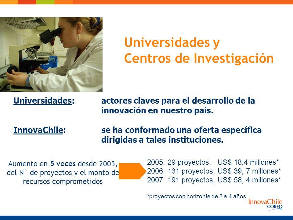 Universidades y Centros de Investigación Aumento en 5 veces desde 2005, del N° de proyectos y el monto de recursos comprometidos Universidades: actore