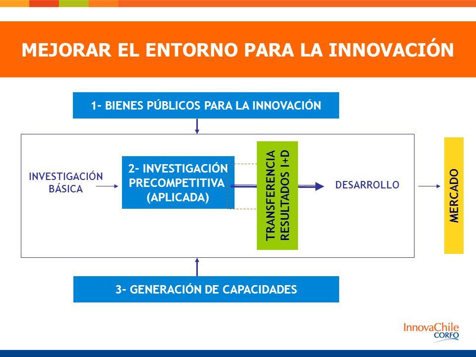 1- BIENES PÚBLICOS PARA LA INNOVACIÓN MERCADO 3- GENERACIÓN DE CAPACIDADES 2- INVESTIGACIÓN PRECOMPETITIVA (APLICADA) INVESTIGACIÓN BÁSICA DESARROLLO