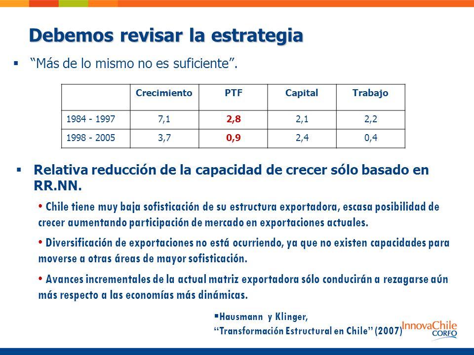 Debemos revisar la estrategia Más de lo mismo no es suficiente. CrecimientoPTFCapitalTrabajo 1984 - 19977,12,82,12,2 1998 - 20053,70,92,40,4 Chile tie