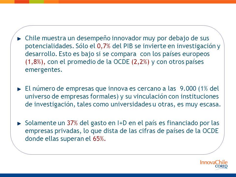 Chile muestra un desempeño innovador muy por debajo de sus potencialidades. Sólo el 0,7% del PIB se invierte en investigación y desarrollo. Esto es ba