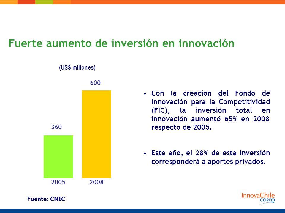Fuerte aumento de inversión en innovación Con la creación del Fondo de Innovación para la Competitividad (FIC), la inversión total en innovación aumen