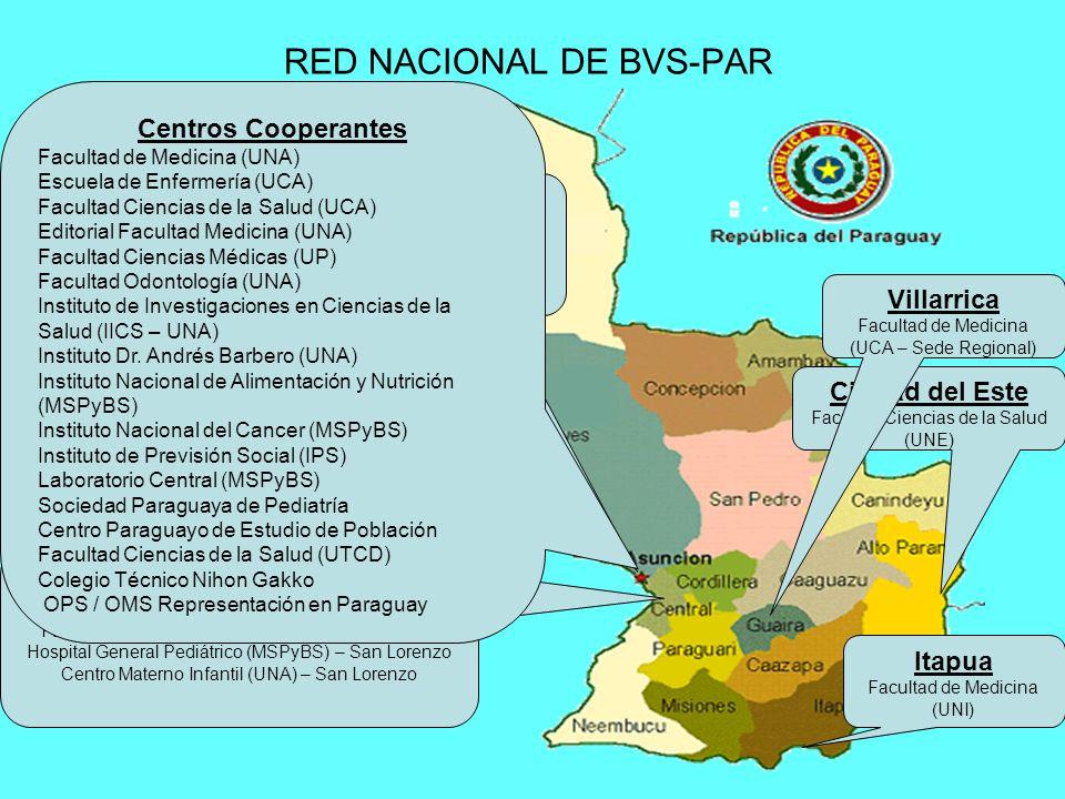 RED NACIONAL DE BVS-PAR Ciudad del Este Facultad Ciencias de la Salud (UNE) Itapua Facultad de Medicina (UNI) Villarrica Facultad de Medicina (UCA – S