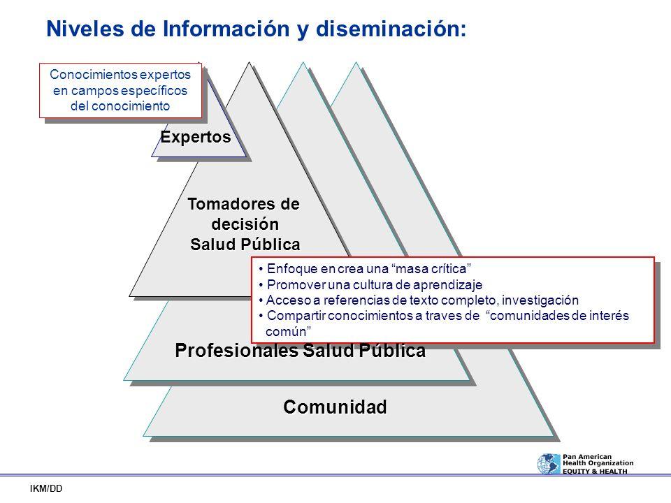 Niveles de Información y diseminación: IKM/DD Expertos Tomadores de decisión Salud Pública Tomadores de decisión Salud Pública Enfoque en crea una mas
