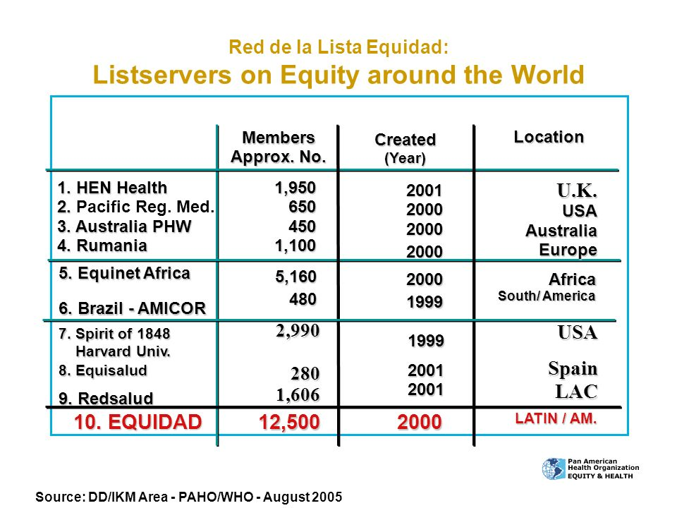 Red de la Lista Equidad: Listservers on Equity around the World Members Approx. No. Created (Year) Location 1. HEN Health 2. 3. Australia PHW 4. Ruman