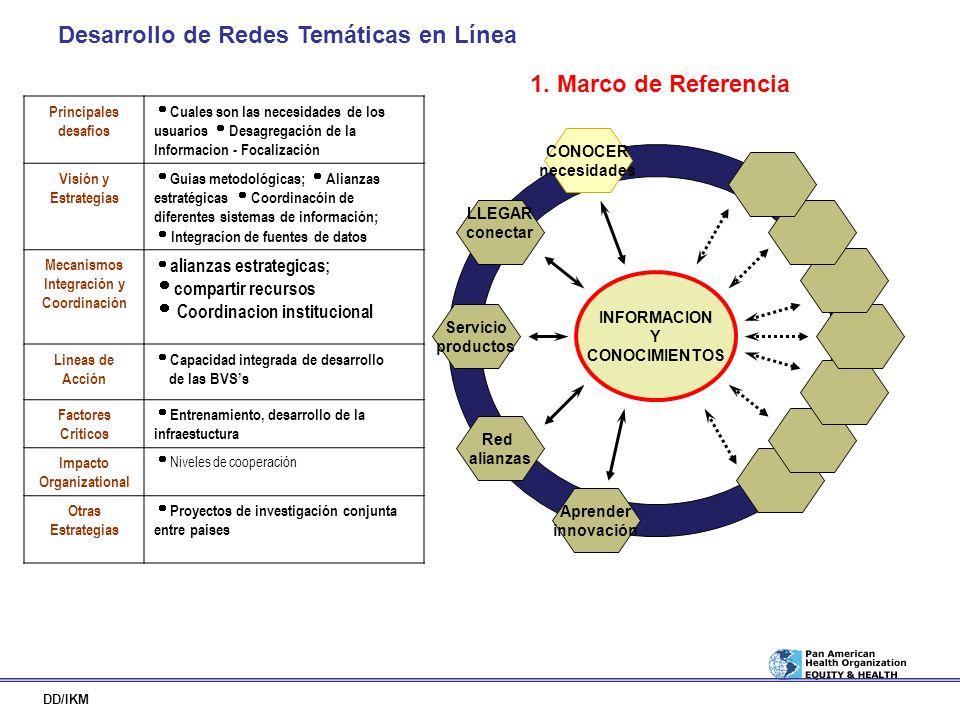 Desarrollo de Redes Temáticas en Línea DD/IKM INFORMACION Y CONOCIMIENTOS LLEGAR conectar CONOCER necesidades Red alianzas Servicio productos Aprender