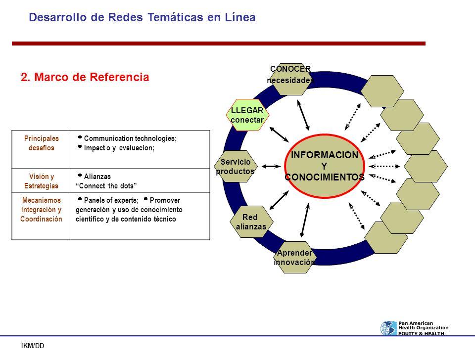 Desarrollo de Redes Temáticas en Línea IKM/DD INFORMACION Y CONOCIMIENTOS LLEGAR conectar CONOCER necesidades Red alianzas Servicio productos Aprender