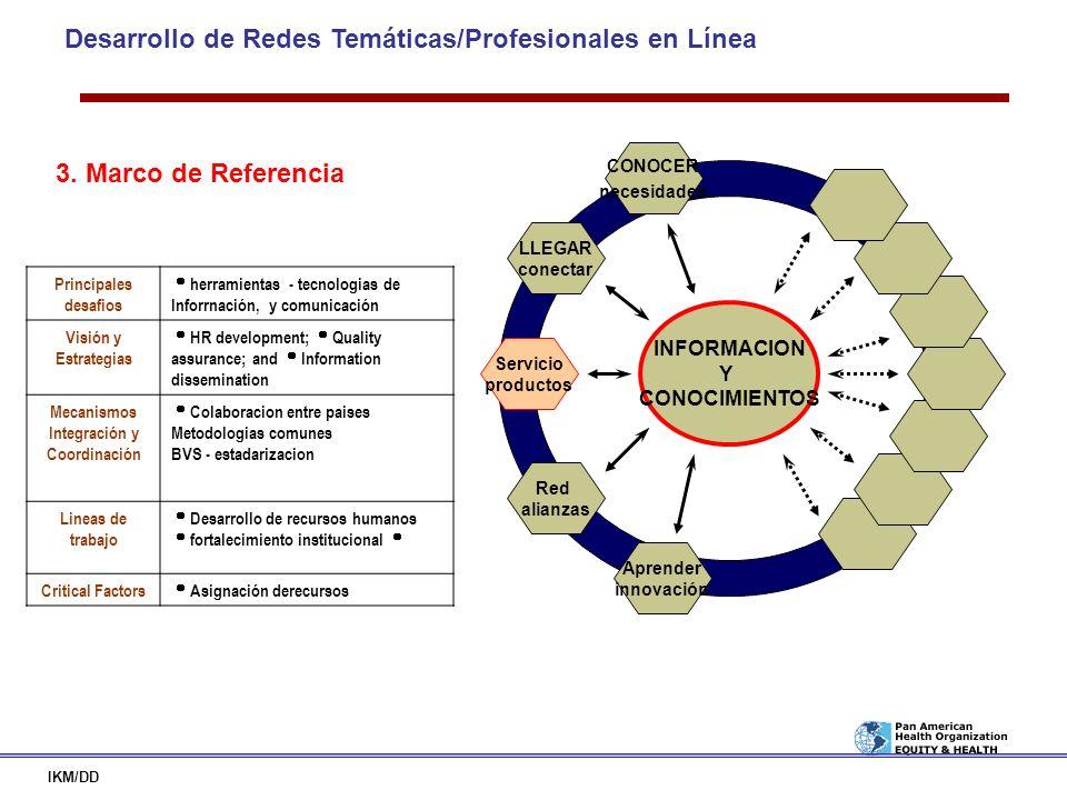 Desarrollo de Redes Temáticas/Profesionales en Línea IKM/DD INFORMACION Y CONOCIMIENTOS LLEGAR conectar CONOCER necesidades Red alianzas Servicio prod