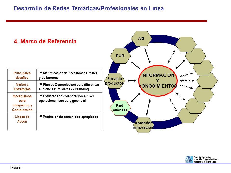 Desarrollo de Redes Temáticas/Profesionales en Línea IKM/DD INFORMACION Y cONOCIMIENTOS PUB AIS Red alianzas Servicio productos Aprender innovación Pr