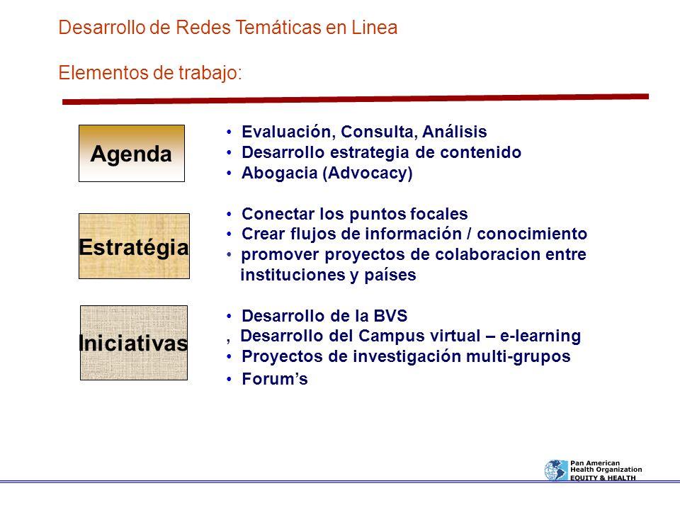 Agenda Iniciativas Estratégia Evaluación, Consulta, Análisis Desarrollo estrategia de contenido Abogacia (Advocacy) Conectar los puntos focales Crear