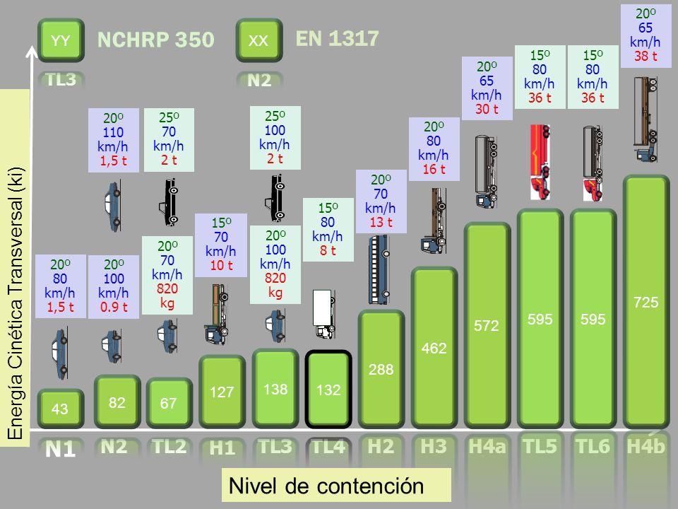 Containment Level Transverse Kinetic Energy (kj) N2 20º 110 km/h 1,5 t H1 15º 70 km/h 10 t TL5 15º 80 km/h 36 t TL4 15º 80 km/h 8 t TL2 25º 70 km/h 2