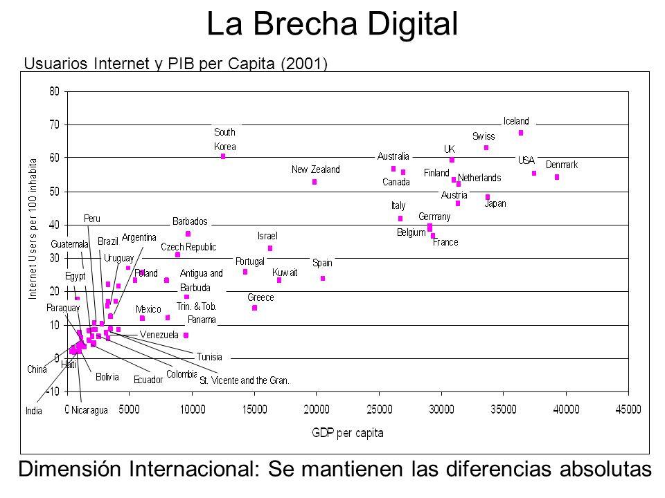 Usuarios Internet y PIB per Capita (2001) Dimensión Internacional: Se mantienen las diferencias absolutas La Brecha Digital