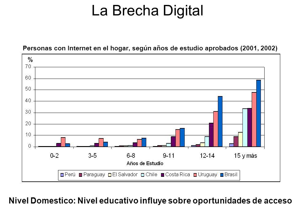 Personas con Internet en el hogar, según años de estudio aprobados (2001, 2002) Nivel Domestico: Nivel educativo influye sobre oportunidades de acceso