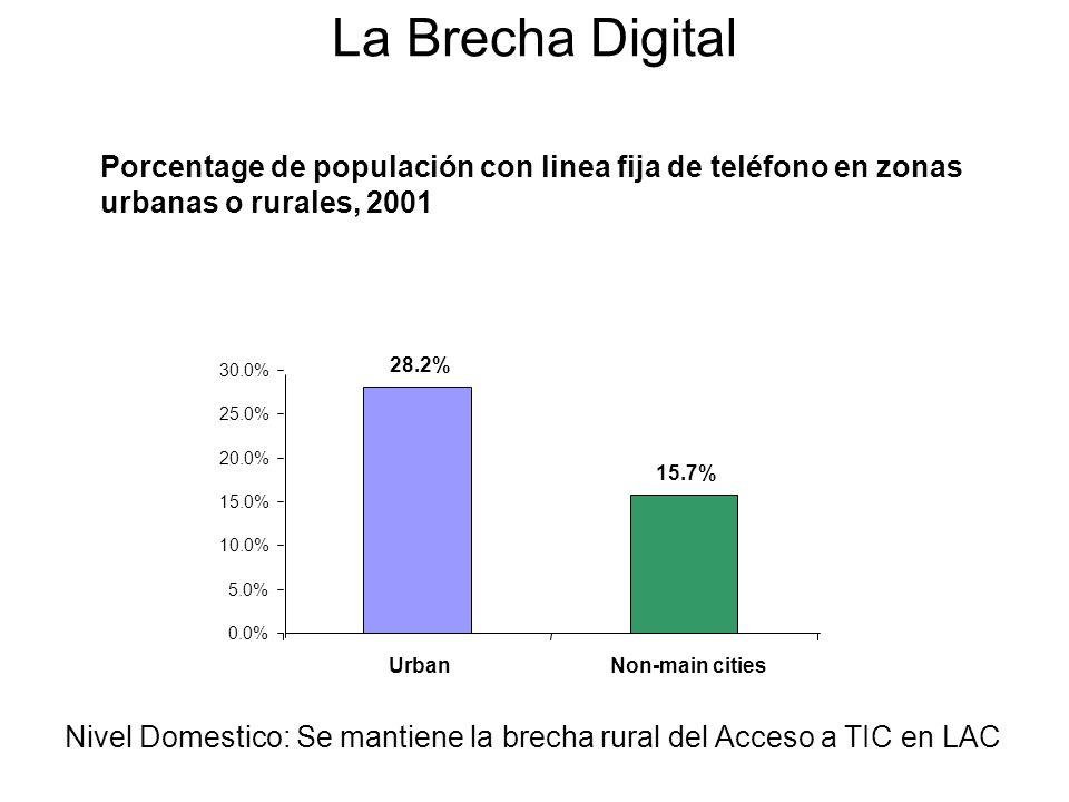 Porcentage de populación con linea fija de teléfono en zonas urbanas o rurales, 2001 28.2% 15.7% 0.0% 5.0% 10.0% 15.0% 20.0% 25.0% 30.0% UrbanNon-main