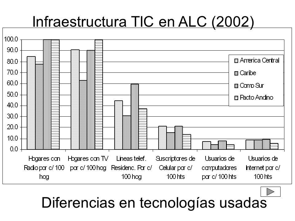 Infraestructura TIC en ALC (2002) Diferencias en tecnologías usadas