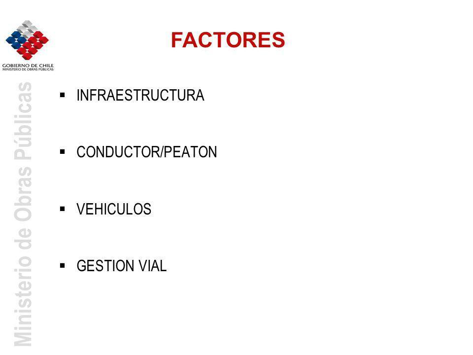 Ministerio de Obras Públicas INFRAESTRUCTURA CONDUCTOR/PEATON VEHICULOS GESTION VIAL FACTORES
