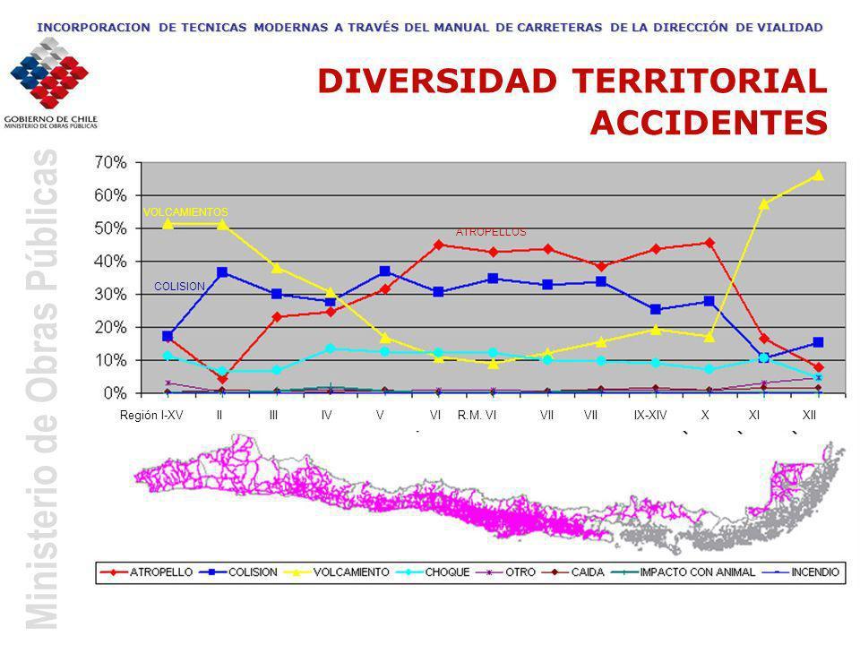 Ministerio de Obras Públicas INCORPORACION DE TECNICAS MODERNAS A TRAVÉS DEL MANUAL DE CARRETERAS DE LA DIRECCIÓN DE VIALIDAD DIVERSIDAD TERRITORIAL A