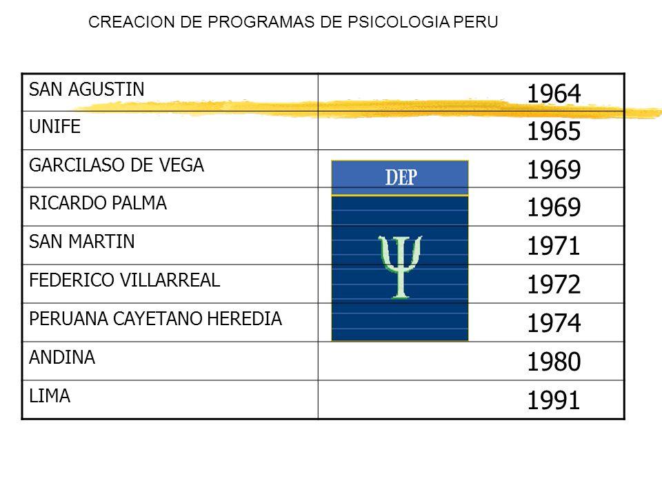CREACION DE PROGRAMAS DE PSICOLOGIA PERU SAN AGUSTIN 1964 UNIFE 1965 GARCILASO DE VEGA 1969 RICARDO PALMA 1969 SAN MARTIN 1971 FEDERICO VILLARREAL 197