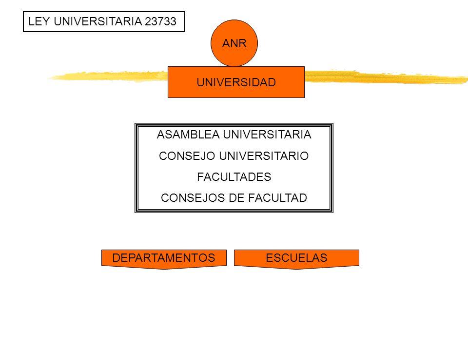 UNIVERSIDAD ANR ASAMBLEA UNIVERSITARIA CONSEJO UNIVERSITARIO FACULTADES CONSEJOS DE FACULTAD DEPARTAMENTOSESCUELAS LEY UNIVERSITARIA 23733