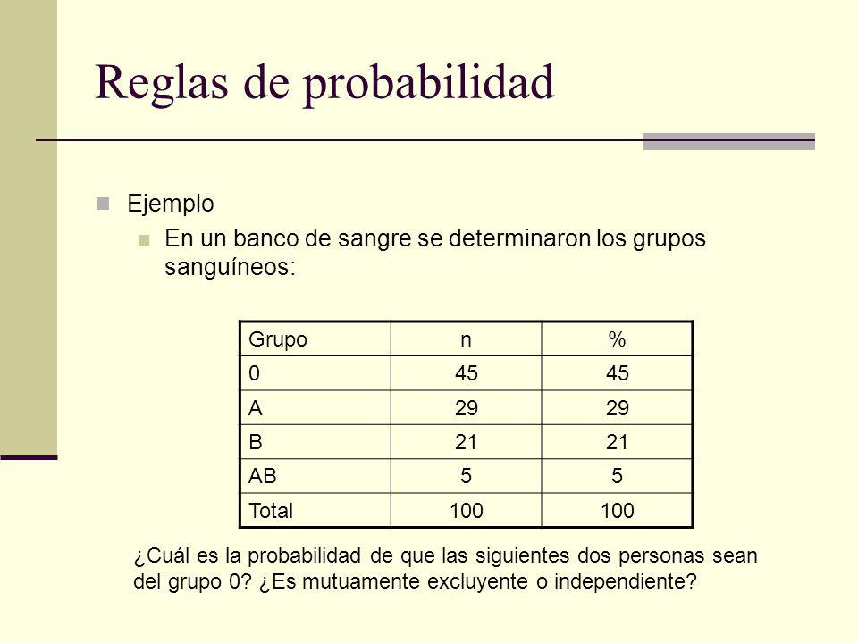 Reglas de probabilidad Ejemplo En un banco de sangre se determinaron los grupos sanguíneos: Grupon% 045 A29 B21 AB55 Total100 ¿Cuál es la probabilidad