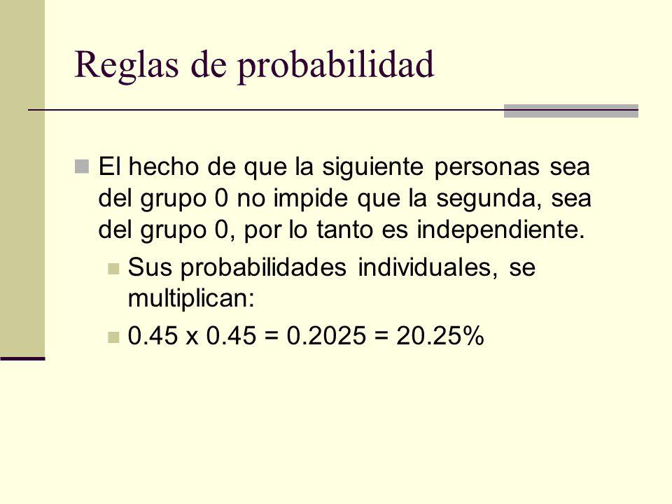 Reglas de probabilidad El hecho de que la siguiente personas sea del grupo 0 no impide que la segunda, sea del grupo 0, por lo tanto es independiente.
