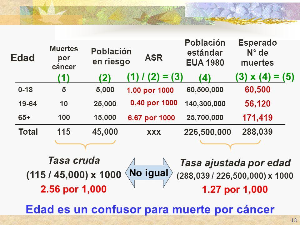 18 (3) x (4) = (5) (4) (1) / (2) = (3) (2)(1) 288,039 226,500,000 xxx45,000115Total 171,419 25,700,000 6.67 por 1000 15,00010065+ 56,120 140,300,000 0