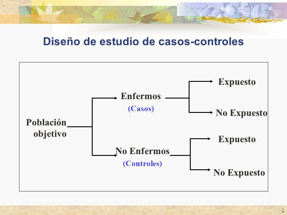 2 Diseño de estudio de casos-controles Población objetivo Enfermos (Casos) No Enfermos (Controles) Expuesto No Expuesto Expuesto No Expuesto