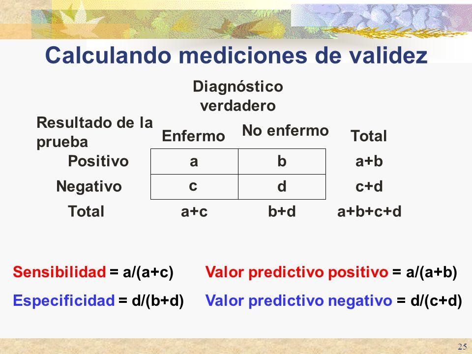 25 Calculando mediciones de validez a+b+c+db+da+cTotal c+dd c Negativo a+bbaPositivo Total No enfermo Enfermo Resultado de la prueba Diagnóstico verda