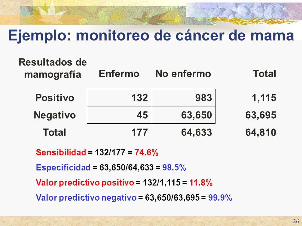 26 64,81064,633177Total 63,69563,65045Negativo 1,115983132Positivo TotalNo enfermoEnfermo Resultados de mamografía Sensibilidad = 132/177 = 74.6% Espe