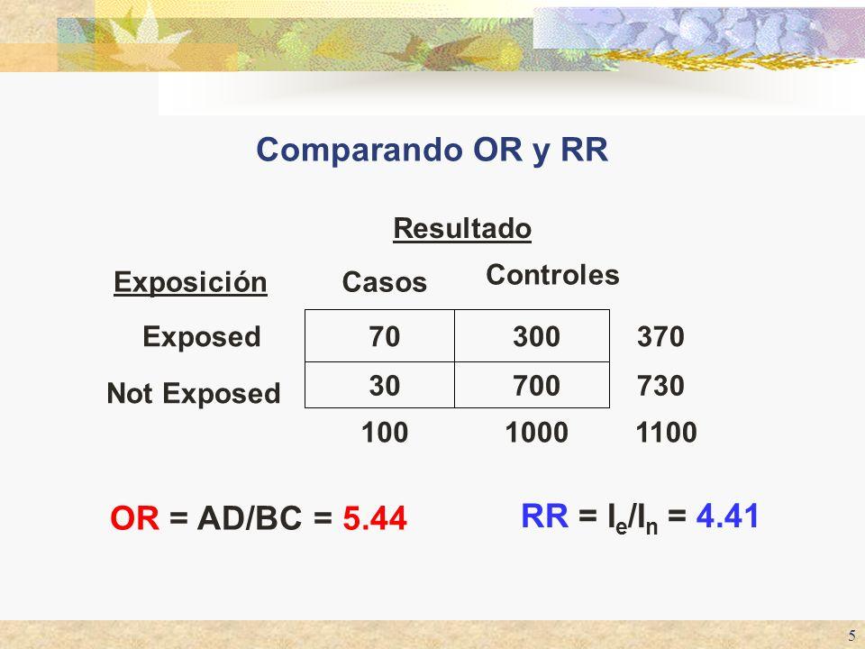 5 Comparando OR y RR 11001000100 730 370 Resultado 700 300 Controles 30 Not Exposed 70Exposed Casos Exposición OR = AD/BC = 5.44 RR = I e /I n = 4.41