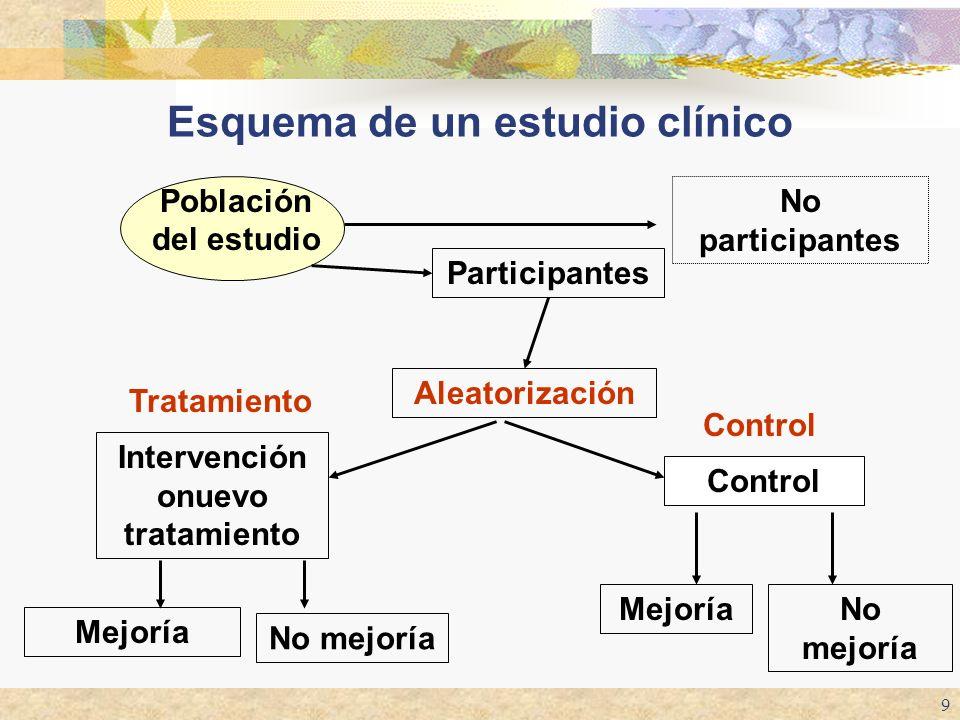 9 Esquema de un estudio clínico Aleatorización Intervención onuevo tratamiento Mejoría Población del estudio No participantes Participantes No mejoría
