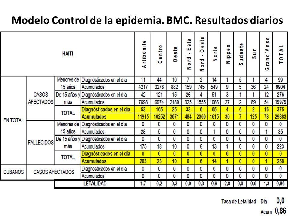 Modelo Control de la epidemia. BMC. Resultados diarios