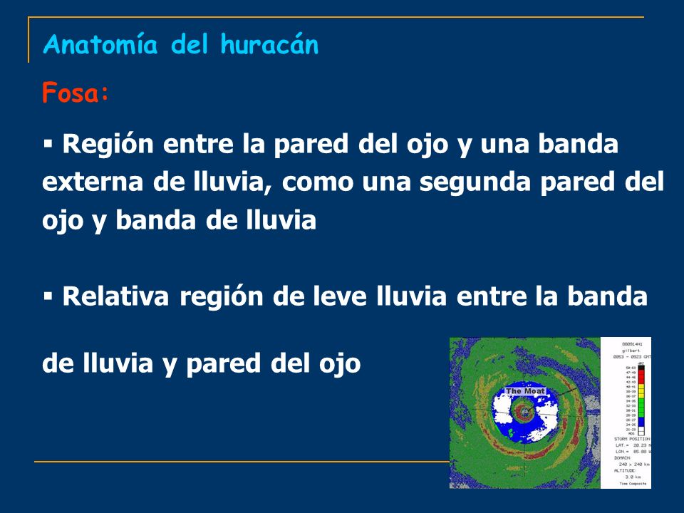 Anatomía del huracán Fosa: Región entre la pared del ojo y una banda externa de lluvia, como una segunda pared del ojo y banda de lluvia Relativa regi