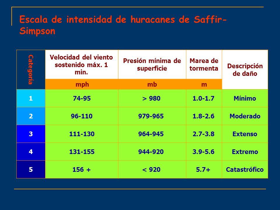 Escala de intensidad de huracanes de Saffir- Simpson Descripción de daño Marea de tormenta Presión mínima de superficie Velocidad del viento sostenido