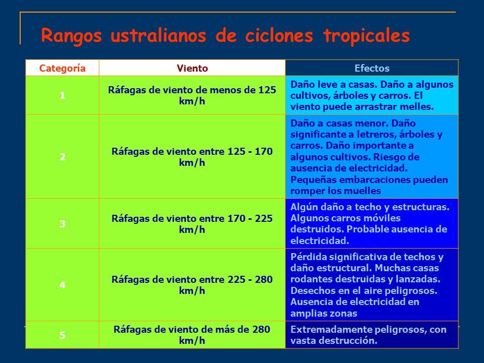 Rangos ustralianos de ciclones tropicales EfectosVientoCategoría Daño leve a casas. Daño a algunos cultivos, árboles y carros. El viento puede arrastr