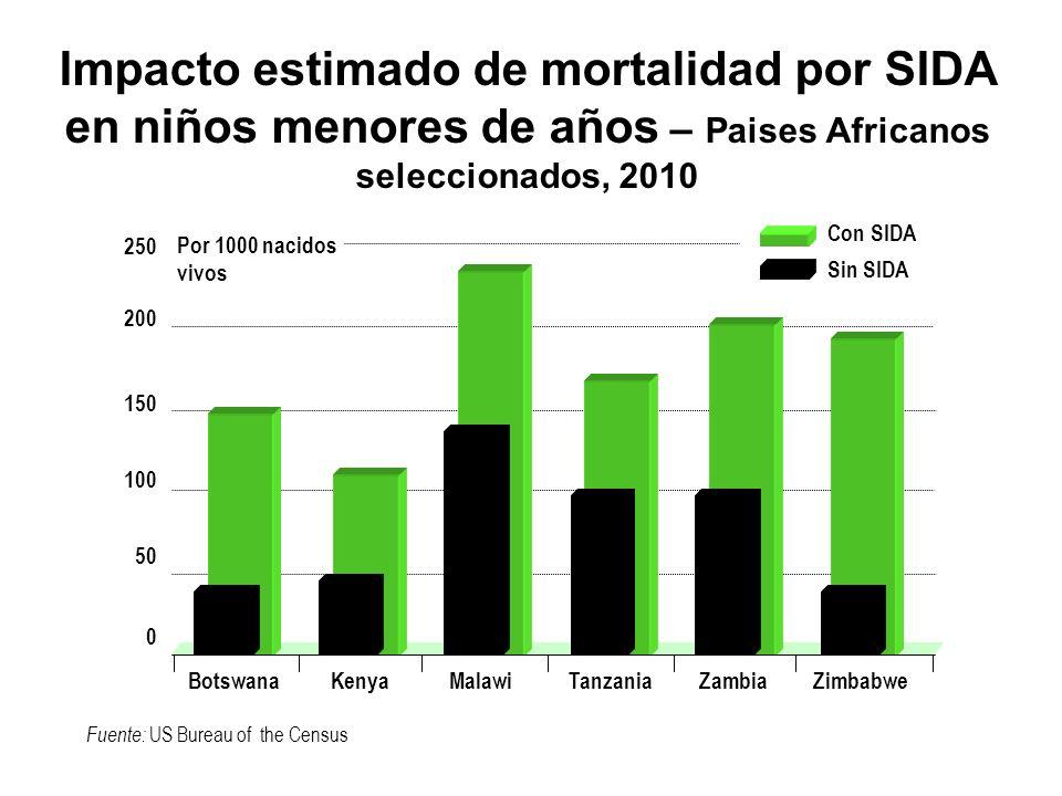 Costos del control de la malaria El Gobierno-invierte US $99.970/año, protege 3.4 millones de personas en la zona de transmisión a $0.03 por cabeza Exámenes sanguíneos poblacionales (vigilancia) – 25% Vigilancia del Vector (conocimiento estratégico) – 12% Manejo de casos (control de la transmisión de la enfermedad) -60% Comunidad Costo de US$4.18 por casos-enfermedad la comunidad incurre en 83% del costo (=10 días de ingreso; 1/3 para drogas, >1/3 debido a pérdida de ingreso).