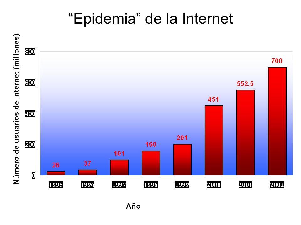 La Revolución en Biología Molecular ha impactado en: Ciencia Medicina Sociedad Epidemiología Epidemiología Molecular Desafío para el Siglo XXI.