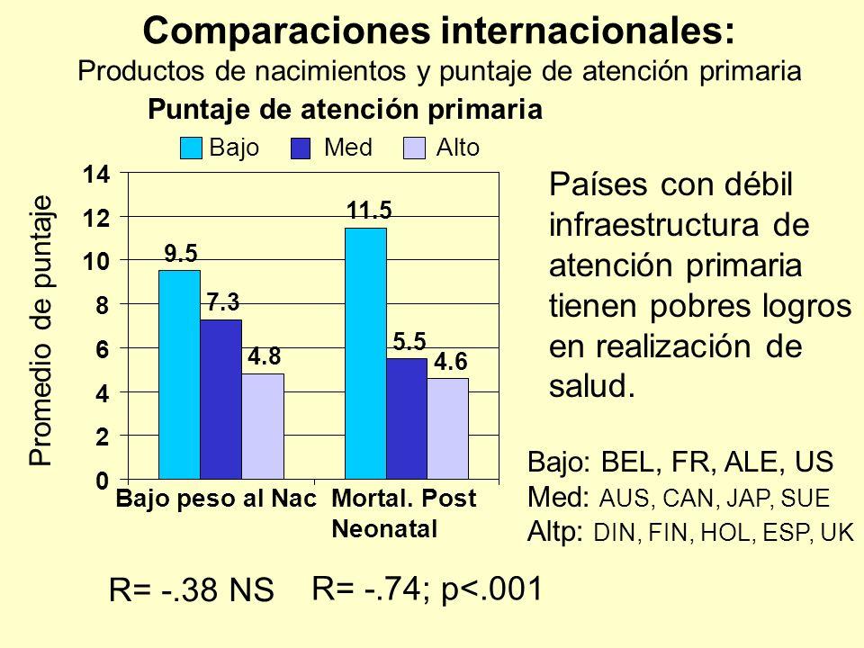 Comparaciones internacionales: Productos de nacimientos y puntaje de atención primaria 9.5 11.5 7.3 5.5 4.8 4.6 0 2 4 6 8 10 12 14 Bajo peso al NacMor