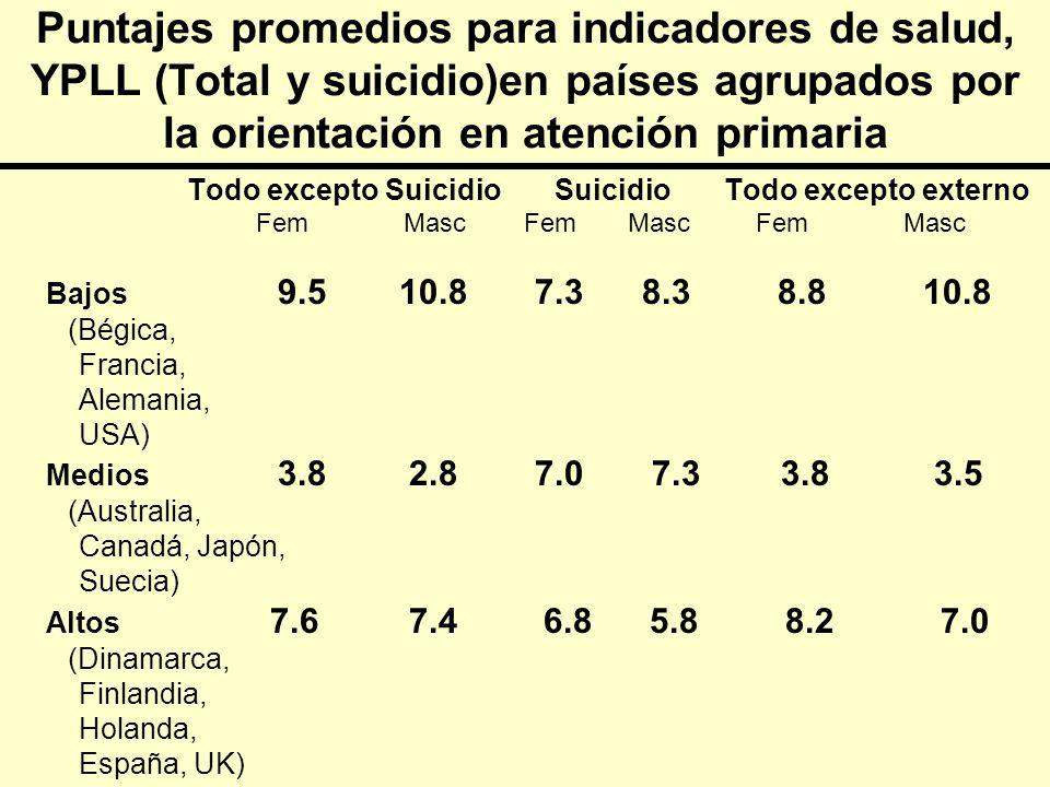 Puntajes promedios para indicadores de salud, YPLL (Total y suicidio)en países agrupados por la orientación en atención primaria Todo excepto Suicidio