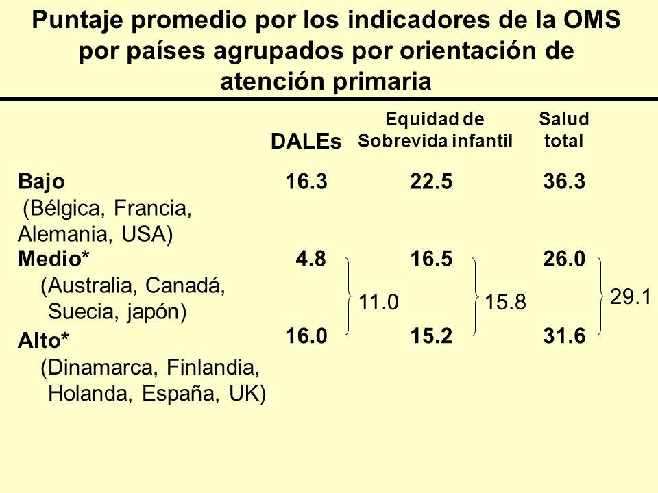 Puntaje promedio por los indicadores de la OMS por países agrupados por orientación de atención primaria 31.615.216.0 Alto* (Dinamarca, Finlandia, Hol