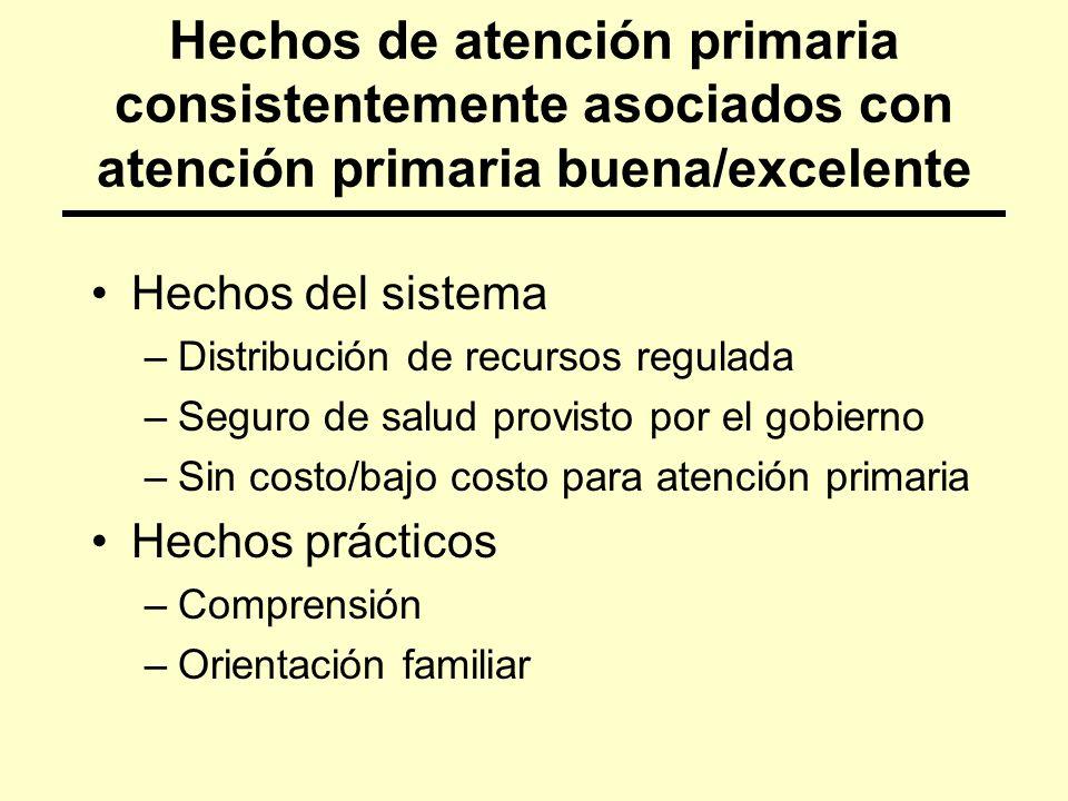 Hechos de atención primaria consistentemente asociados con atención primaria buena/excelente Hechos del sistema –Distribución de recursos regulada –Se
