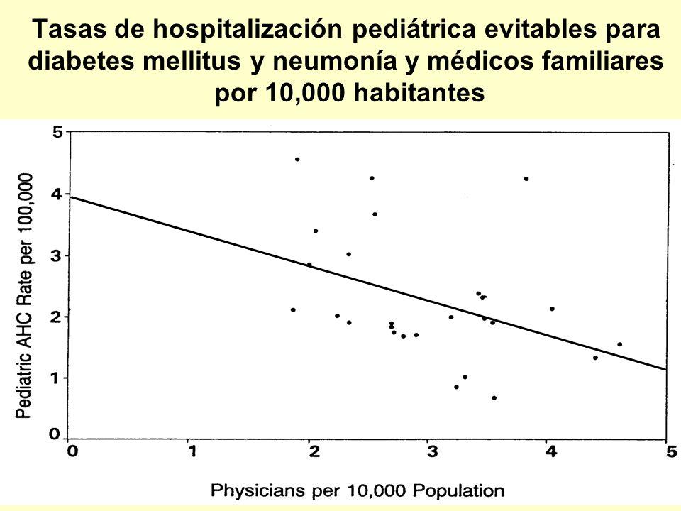 Tasas de hospitalización pediátrica evitables para diabetes mellitus y neumonía y médicos familiares por 10,000 habitantes Starfield 10/02